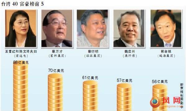 王雪红台湾首富